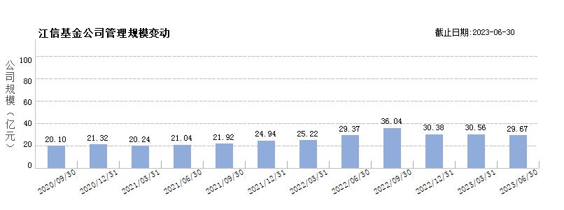 江信基金(80205264)规模变动