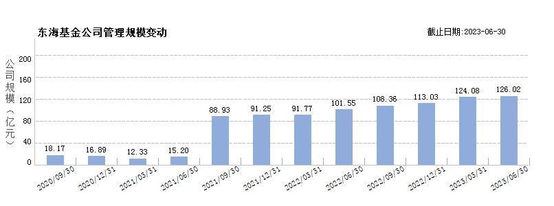 东海基金(80205268)规模变动