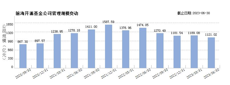 前海开源基金(80280038)规模变动