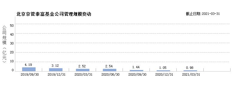 国开泰富基金(80280039)规模变动