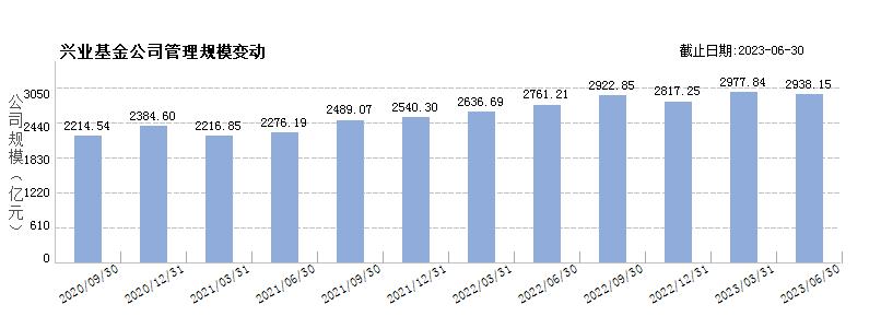 兴业基金(80280395)规模变动