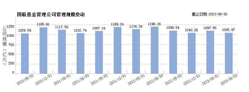 中融基金(80341238)规模变动