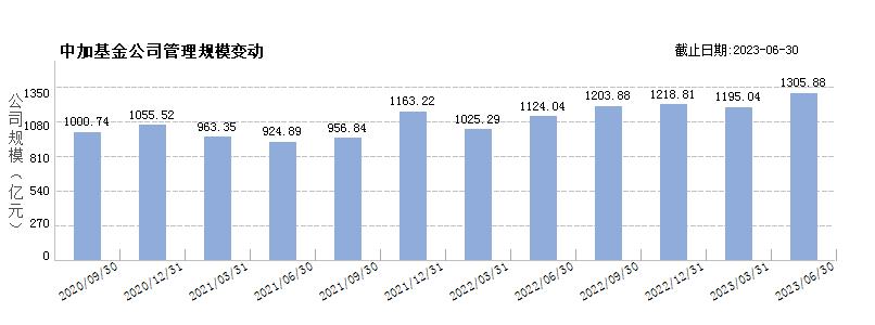 中加基金(80351345)规模变动