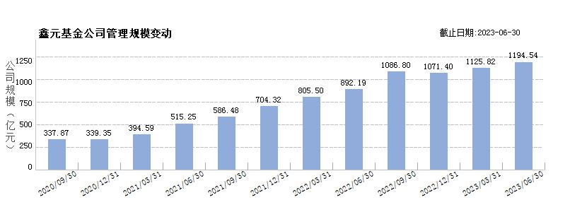 鑫元基金(80351991)规模变动