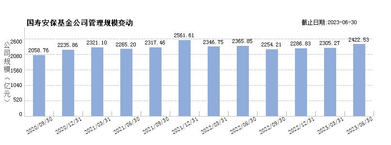 国寿安保基金(80355783)规模变动