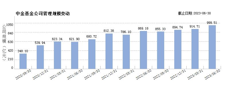 中金基金(80365986)规模变动
