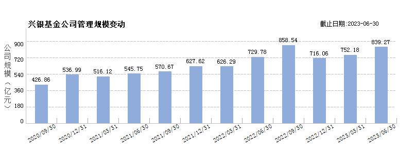 兴银基金(80368700)规模变动