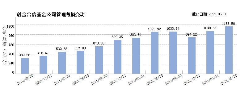 创金合信基金(80380794)规模变动
