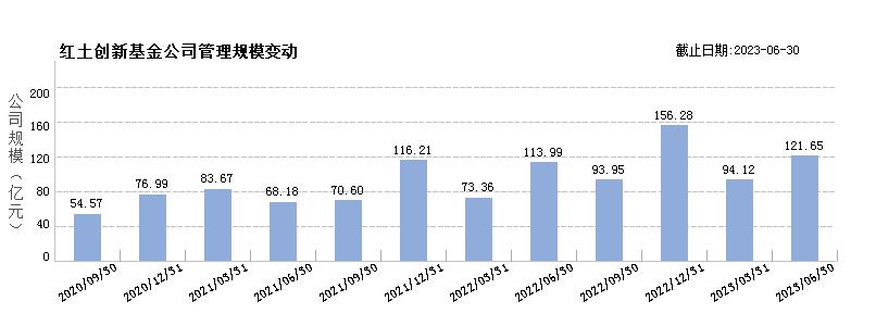 红土创新基金(80385906)规模变动