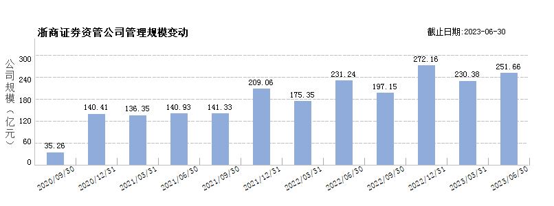 浙商证券资管(80403111)规模变动
