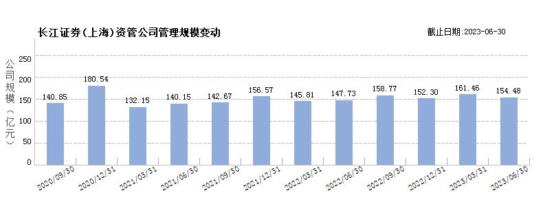 长江证券(上海)(80404004)规模变动