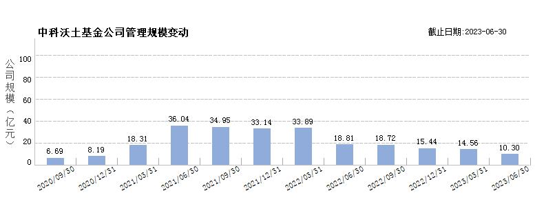 中科沃土基金(80455765)规模变动