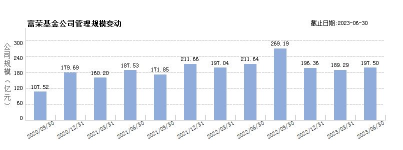 富荣基金(80488954)规模变动