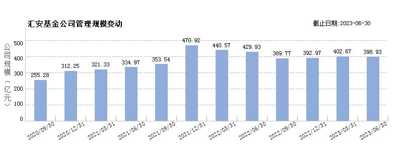 汇安基金(80498278)规模变动