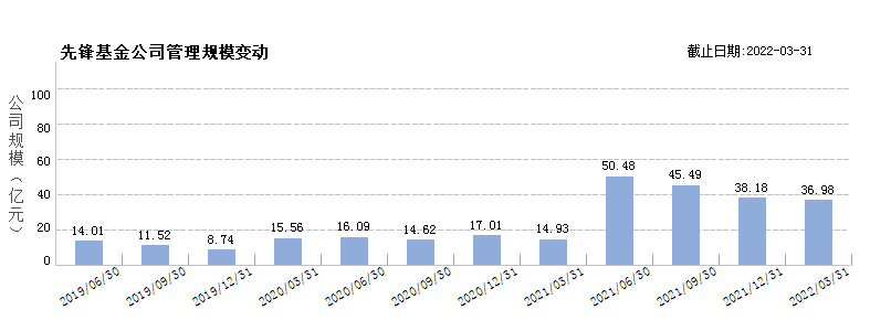 先锋基金(80501166)规模变动