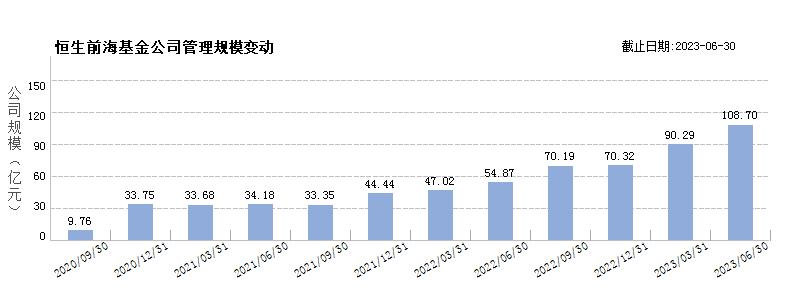 恒生前海基金(80508384)规模变动