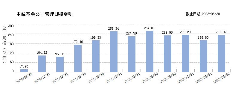 中航基金(80508391)规模变动