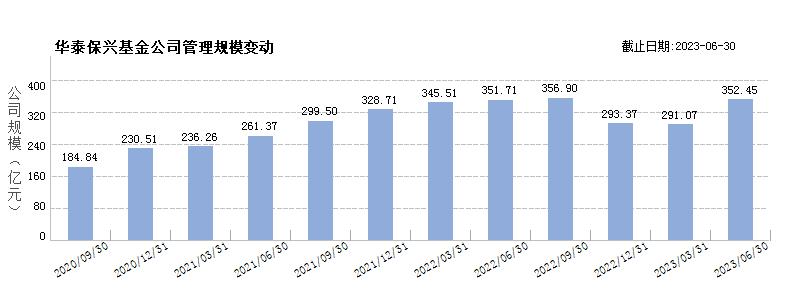 华泰保兴(80523667)规模变动
