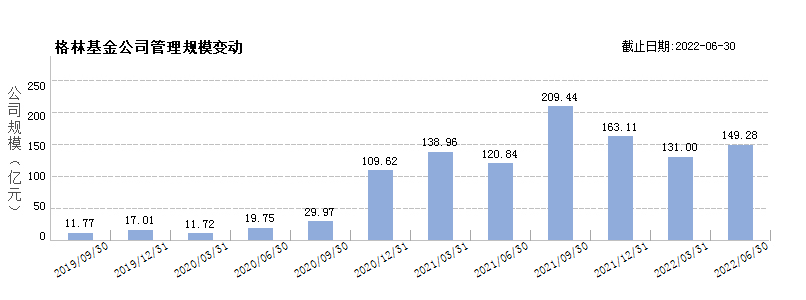 格林基金(80548351)规模变动