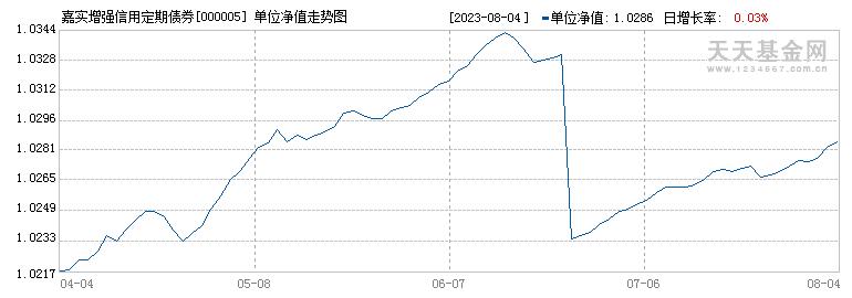 嘉实增强信用定期债券(000005)历史净值