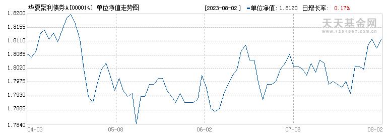 华夏聚利债券(000014)历史净值