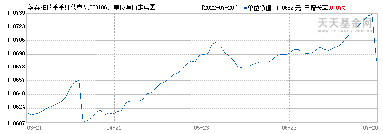 华泰柏瑞季季红债券(000186)历史净值