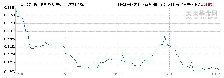 天弘余额宝货币(000198)历史净值