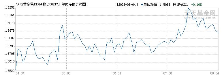 华安黄金易ETF联接C(000217)历史净值