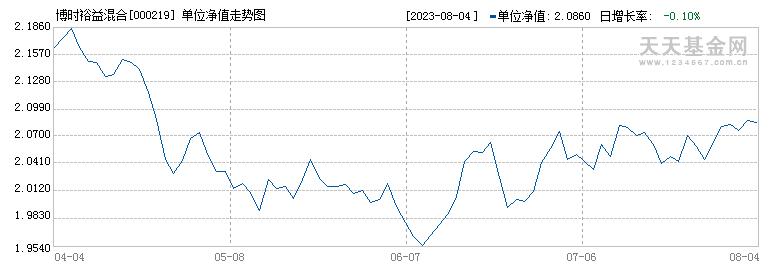 博时裕益混合(000219)历史净值