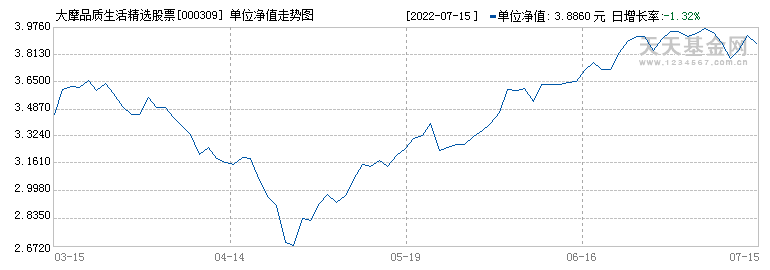 大摩品质生活精选股票(000309)历史净值