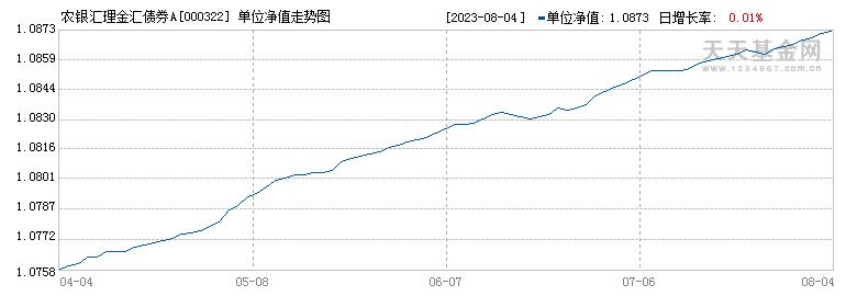 农银14天理财A(000322)历史净值