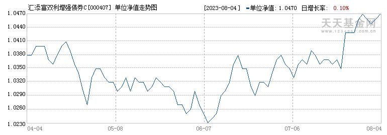 汇添富双利增强债券C(000407)历史净值
