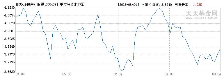 鹏华环保产业股票(000409)历史净值