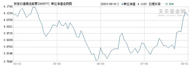 安信价值精选股票(000577)历史净值