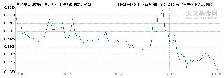 博时现金收益货币B(000665)历史净值