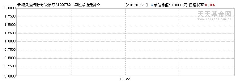 (000769)历史净值