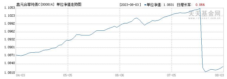 鑫元合享纯债C(000814)历史净值