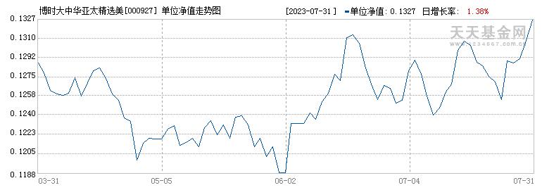 博时大中华亚太精选美元现汇(000927)历史净值