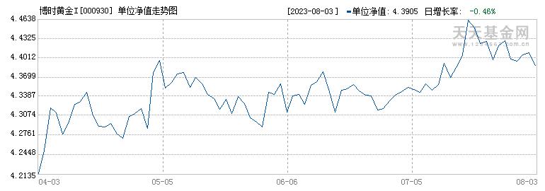 博时黄金I(000930)历史净值