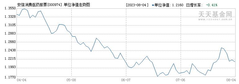 安信消费医药股票(000974)历史净值