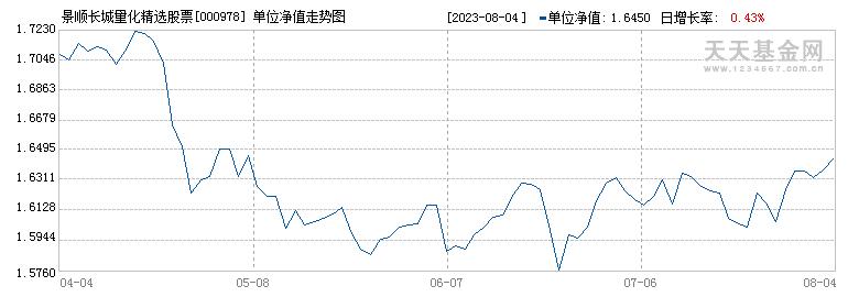 景顺长城量化精选股票(000978)历史净值