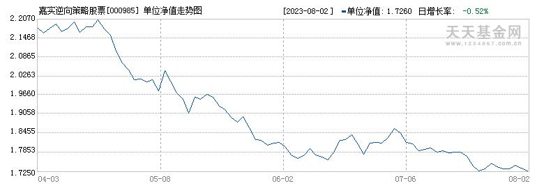 嘉实逆向策略股票(000985)历史净值