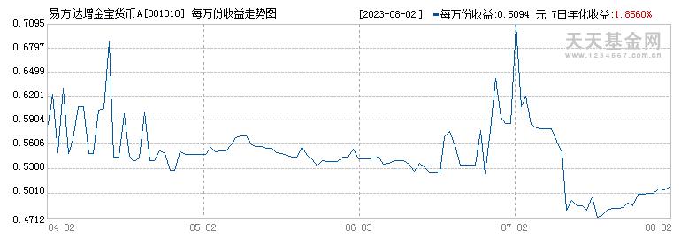 易方达增金宝货币(001010)历史净值