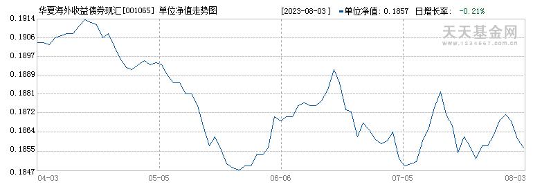 华夏海外收益债券现汇(001065)历史净值