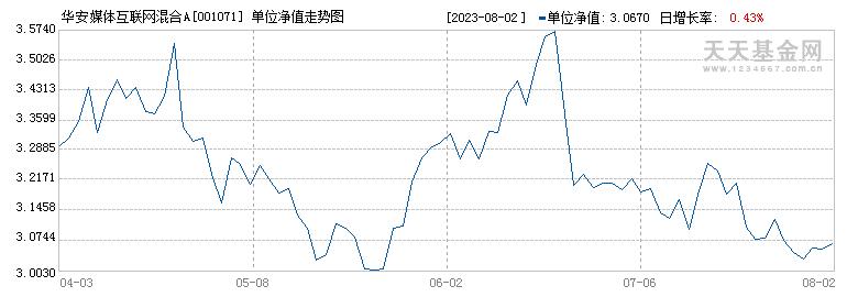华安媒体互联网混合(001071)历史净值