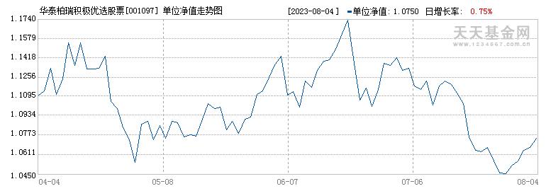 华泰柏瑞积极优选股票(001097)历史净值