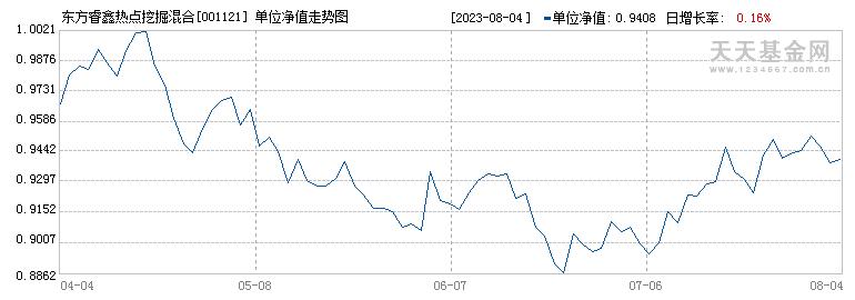 东方睿鑫热点挖掘混合C(001121)历史净值