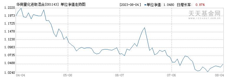 华商量化进取混合(001143)历史净值