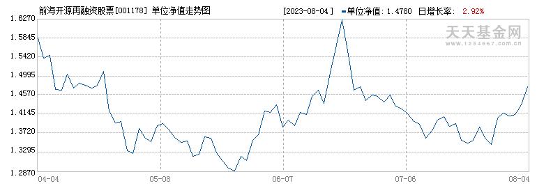 前海开源再融资股票(001178)历史净值