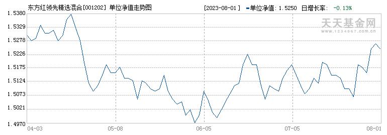 东方红领先精选混合(001202)历史净值